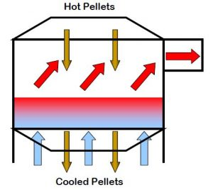 How To Make Wood Pellet - The Cooling Process