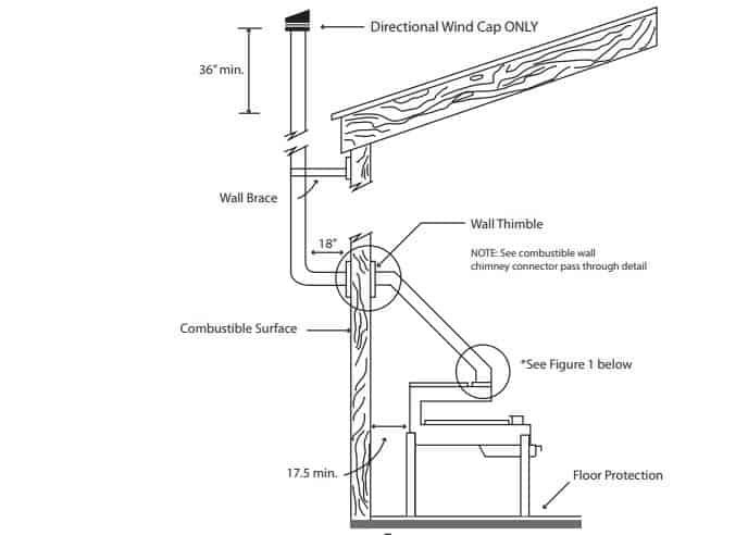 Portable Pellet Stove Installation