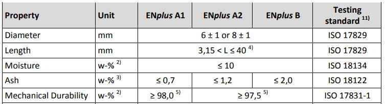 ENplus Premium Wood Pellet Standards