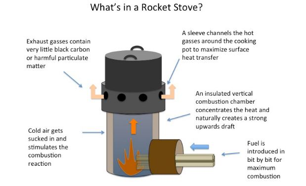 How does a Rocket Stove work