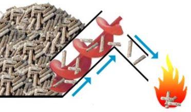 Pellet Stove Auger Wood Pellet Fines