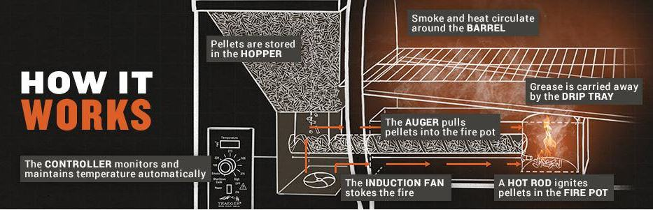 How A Traeger Pellet Grill Works