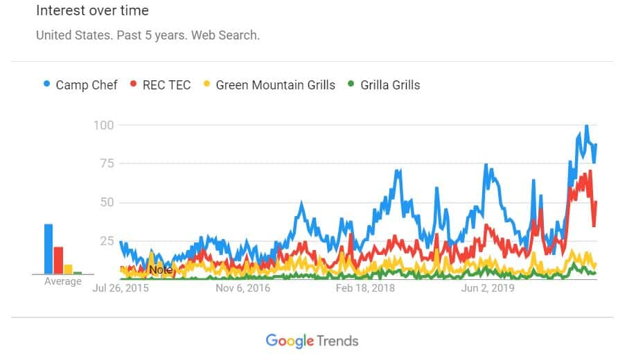 Google Trends Camp Chefm, REC TEC, GMG and Grilla Grills