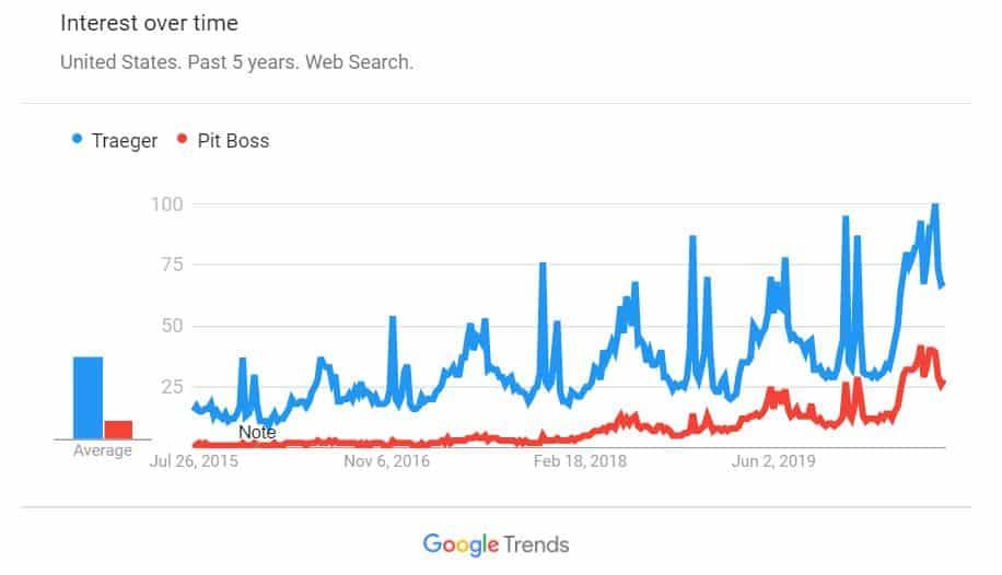 Google Trends Traeger vs Pit Boss