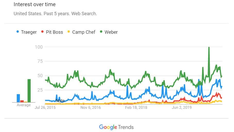 Google Trends Traeger, Pit Boss, Camp Chef, Weber