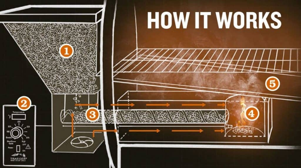 How A Pellet Grill/Smoker Works