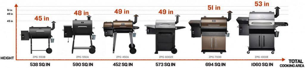 Z Grills Wood Pellet Grill/Smoker Product Range